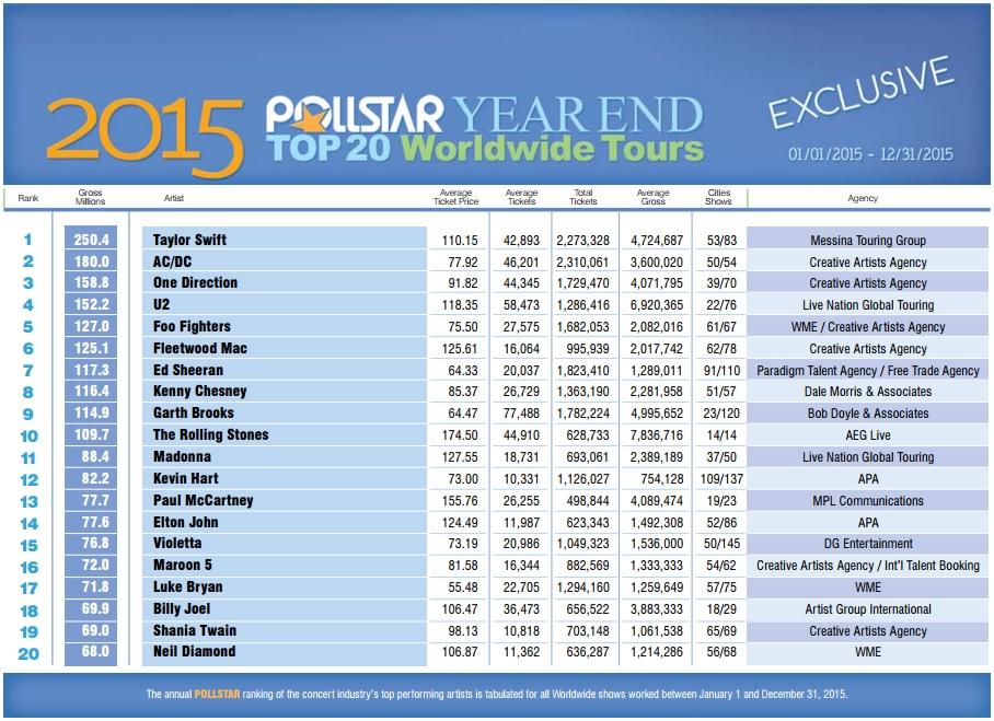 2015 Pollstar Year End Top 20 Worldwide Tours